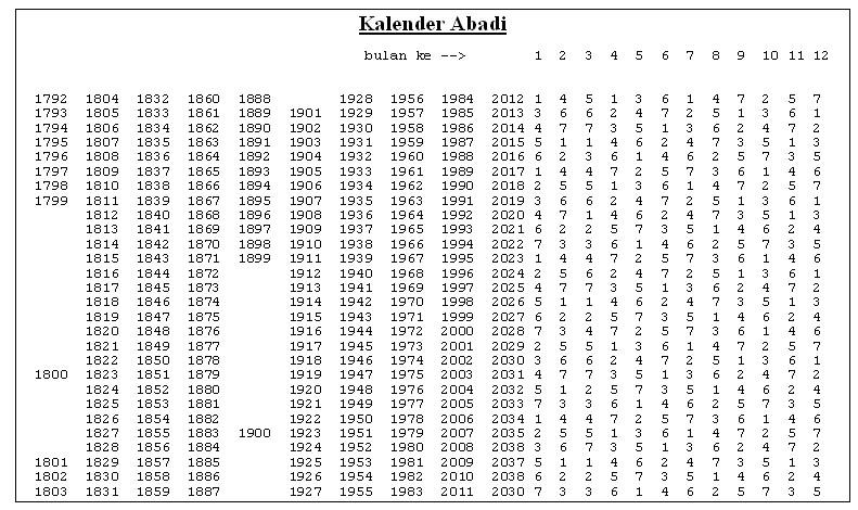 791 x 470 jpeg 150kB, ... pengetahuan panjang hari setiap tahun kita ...