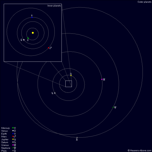 Solar System 23-25 Dec 2012