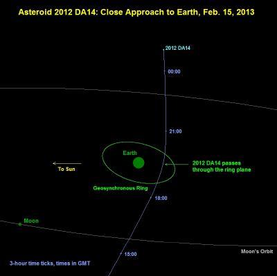 2012 DA14 Orbit