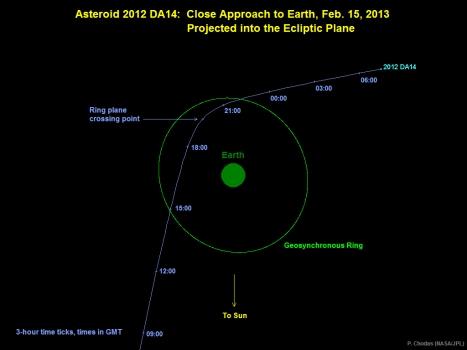 2012 DA14 Orbit2