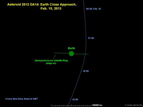 2012 DA14 Orbit3