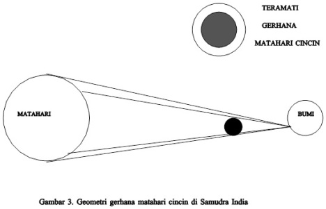 Geometri GMC