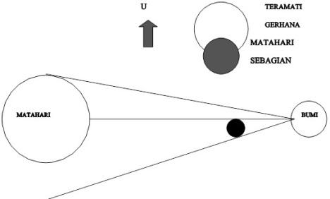 Geometri GMS