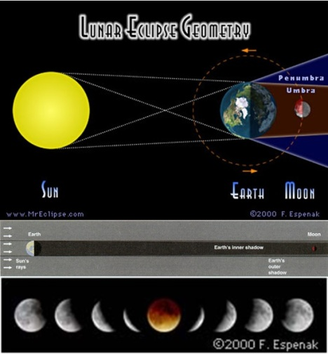 Lunar Eclipse -Espenak