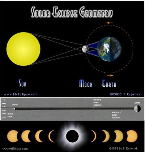 Solar Eclipse - Espenak