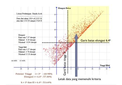 Data Bulan Banda Aceh