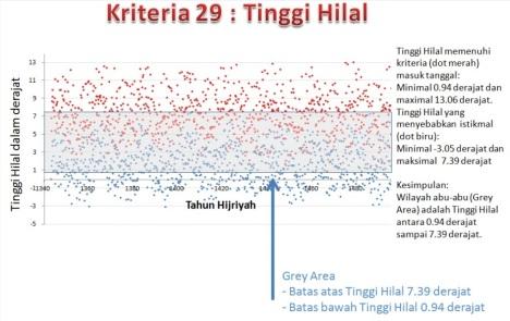 Data Bulan -- Kriteria 29