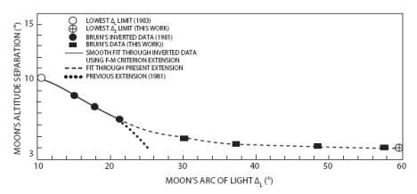Data Bulan -- Kriteria tinggi
