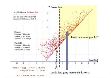 Data Bulan Pelabuhan Ratu