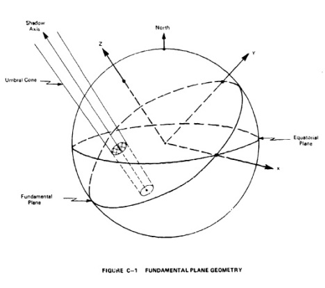 eclipse-fundamental-plane