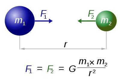 hukum-gravitasi