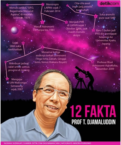 TD-12 Fakta